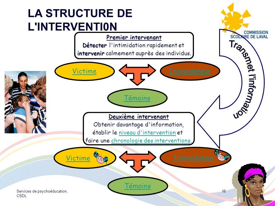 LA STRUCTURE DE L INTERVENTI0N