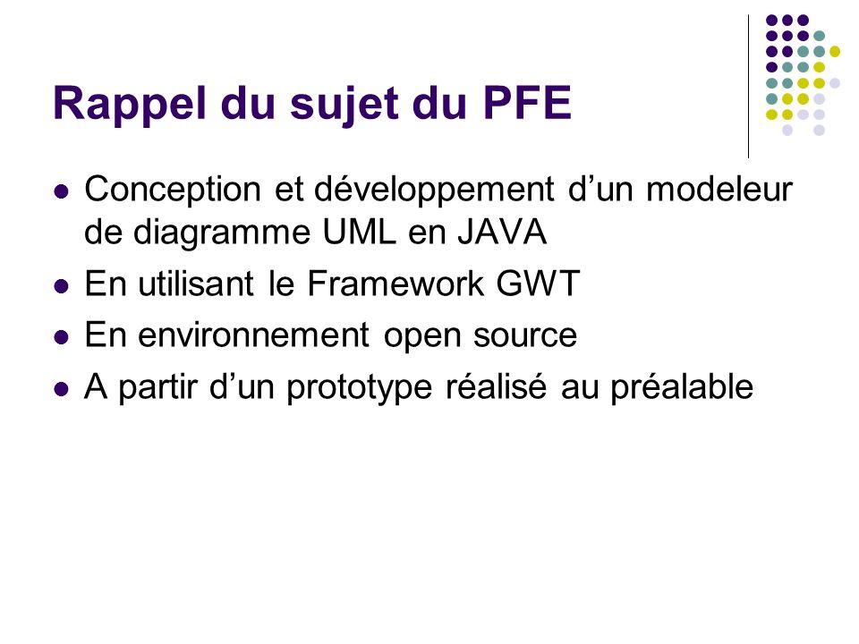 Rappel du sujet du PFE Conception et développement d'un modeleur de diagramme UML en JAVA. En utilisant le Framework GWT.