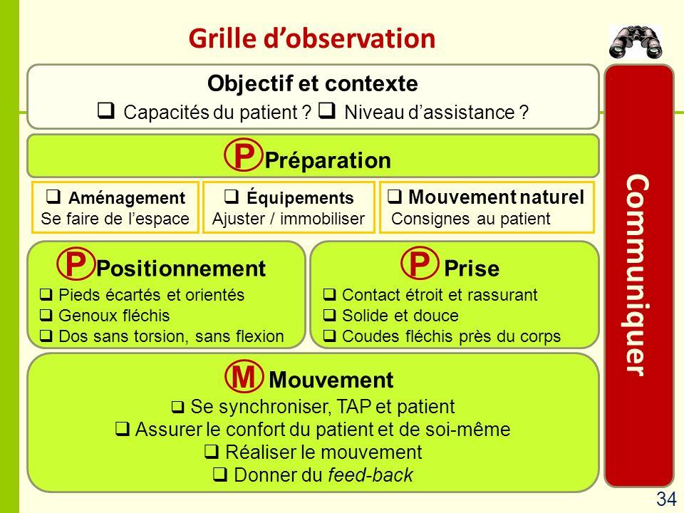 Communiquer P Préparation P Positionnement P Prise