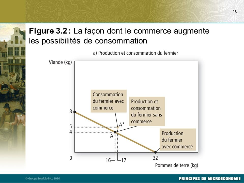 07/24/09 10. Figure 3.2 : La façon dont le commerce augmente les possibilités de consommation. Svp voir Figure 3.2 a), p. 53 du manuel.