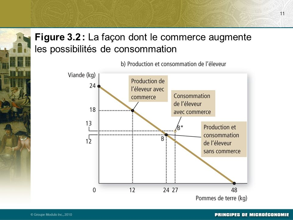 07/24/09 11. Figure 3.2 : La façon dont le commerce augmente les possibilités de consommation. Svp voir Figure 3.2 b), p. 53 du manuel.
