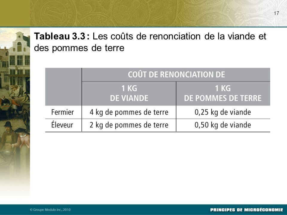 07/24/09 17. Tableau 3.3 : Les coûts de renonciation de la viande et des pommes de terre.