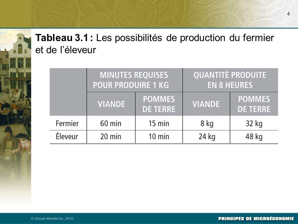 07/24/09 4. Tableau 3.1 : Les possibilités de production du fermier et de l'éleveur. Svp voir Tableau 3.1, p. 51 du manuel.