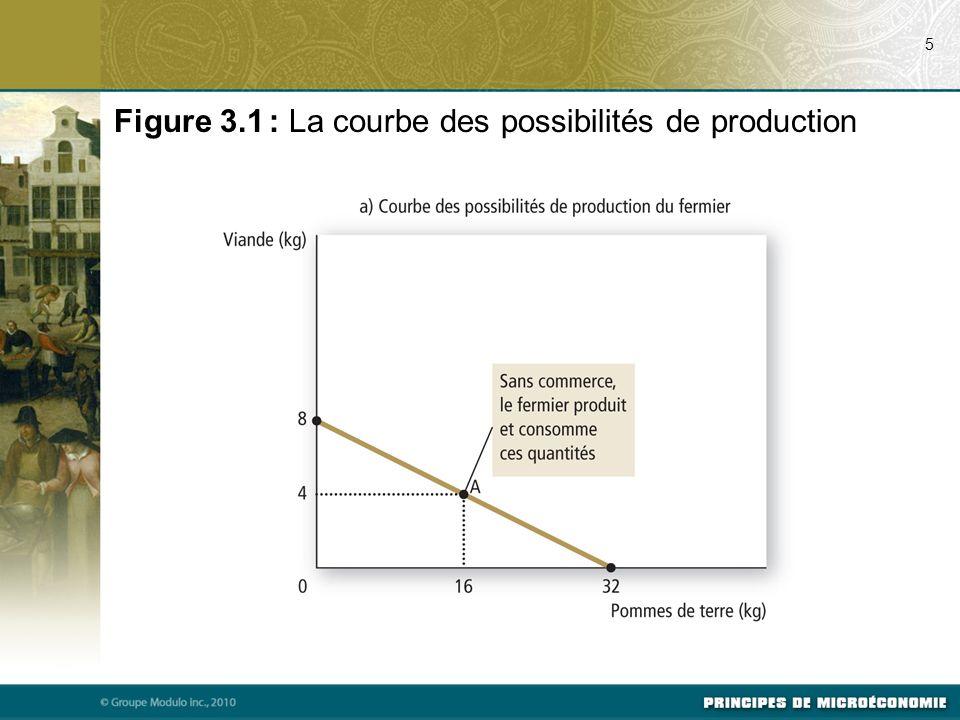 Figure 3.1 : La courbe des possibilités de production