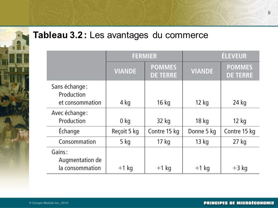 Tableau 3.2 : Les avantages du commerce