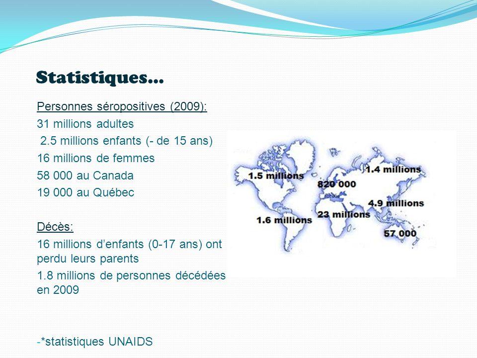 Statistiques... Personnes séropositives (2009): 31 millions adultes