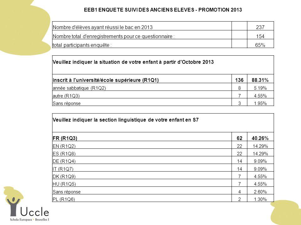 EEB1 ENQUETE SUIVI DES ANCIENS ELEVES - PROMOTION 2013