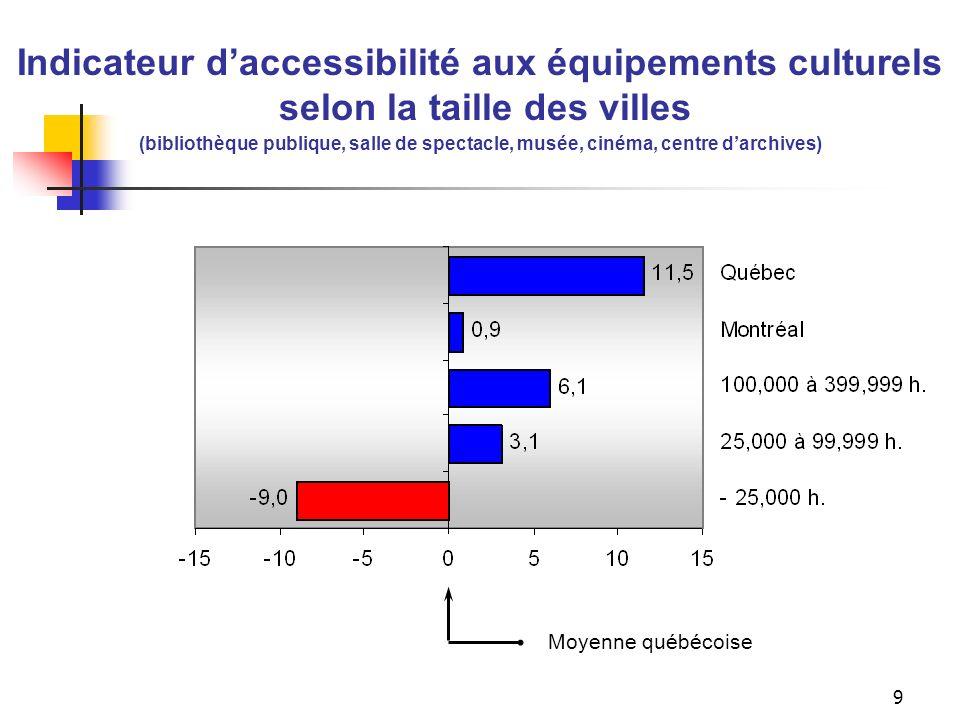 L'accessibilité aux équipements culturels dans les villes de 100 000 h
