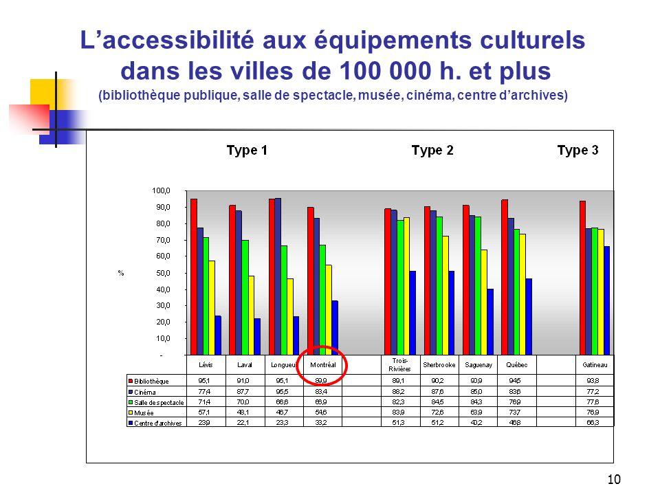 Indicateur d'accessibilité aux équipements culturels dans les villes de 100 000 h. et plus (bibliothèque publique, salle de spectacle, musée, cinéma, centre d'archives)