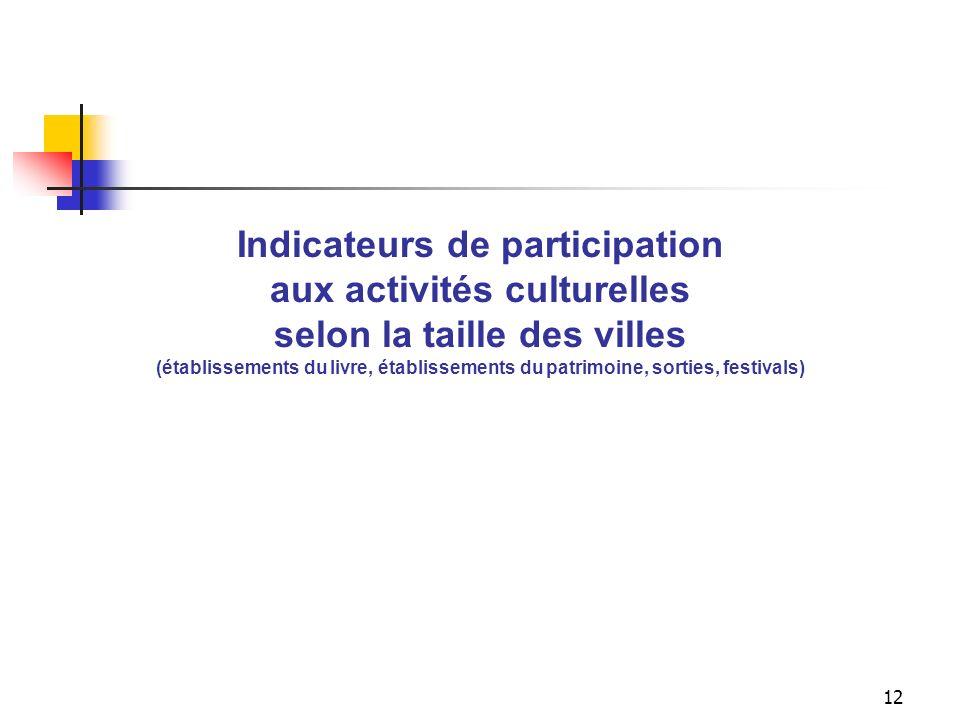 Indicateur global de participation aux activités culturelles selon la taille des villes (établissements du livre, établissements du patrimoine, sorties, festivals)
