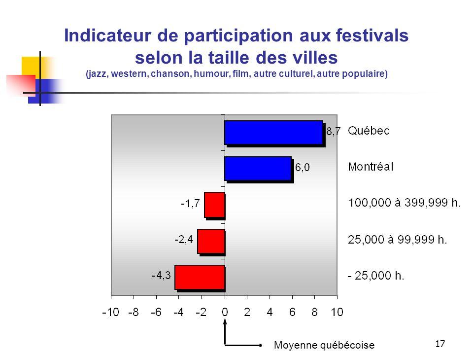 Indicateurs de la consommation culturelle selon la taille des villes (Établissements du livre, établissements du patrimoine, sorties, festivals et global)