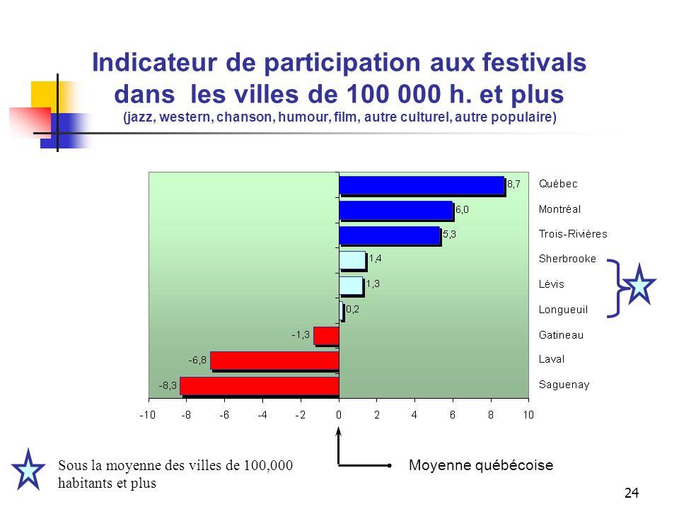 Indicateurs de la consommation culturelle dans les villes de 100 000 h