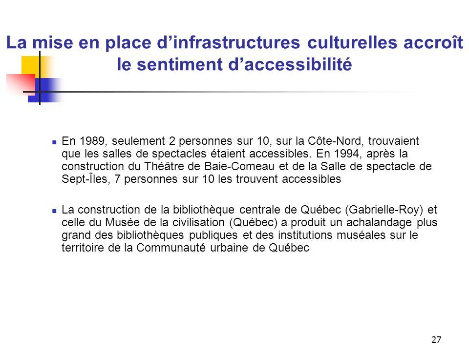 La mise en place d'infrastructures culturelles entraîne une plus grande fréquentation