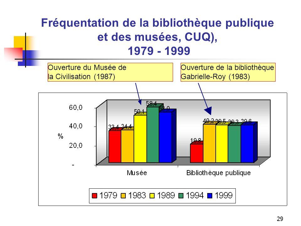 Conclusion L'implantation d'équipements culturels accroît le sentiment de leur accessibilité (v.g. Côte-Nord)