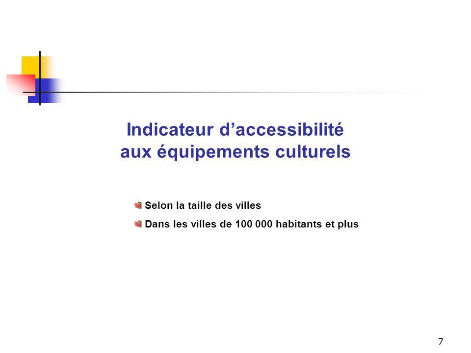 L'accessibilité aux équipements culturels selon la taille des villes
