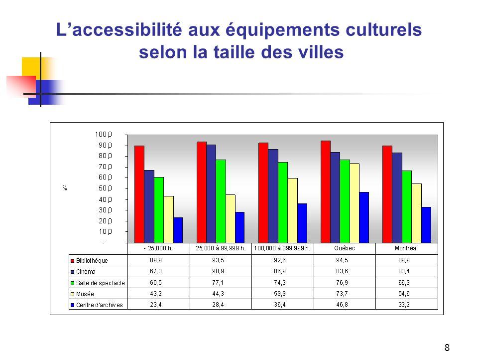Indicateur d'accessibilité aux équipements culturels selon la taille des villes (bibliothèque publique, salle de spectacle, musée, cinéma, centre d'archives)