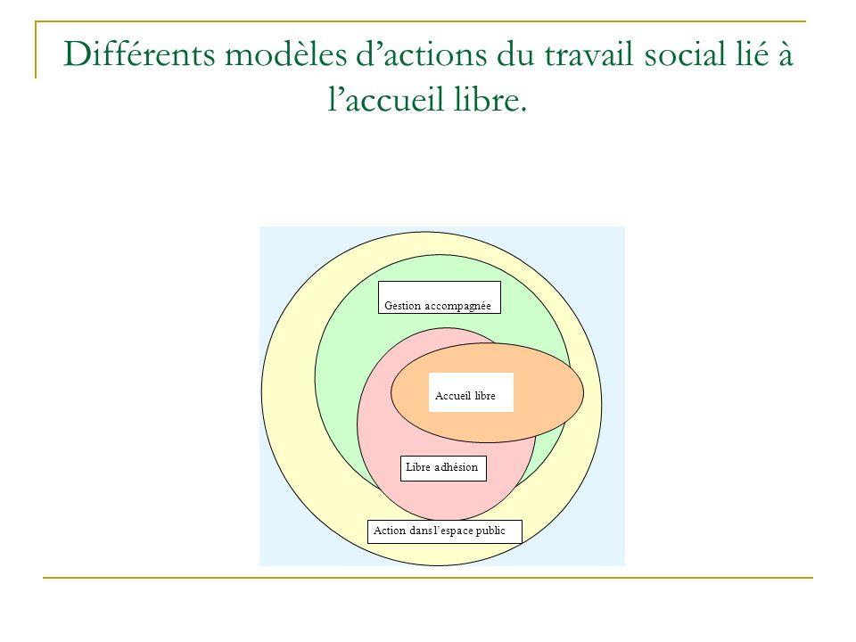 Différents modèles d'actions du travail social lié à l'accueil libre.