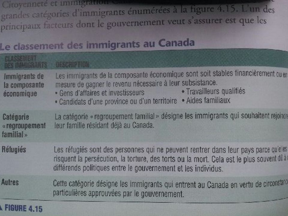 Le classement des immigrants au Canada