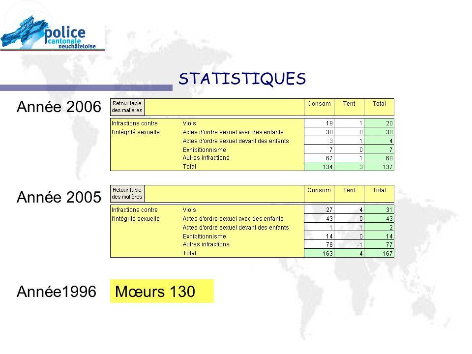 STATISTIQUES Année 2006 Année 2005 Année1996 Mœurs 130