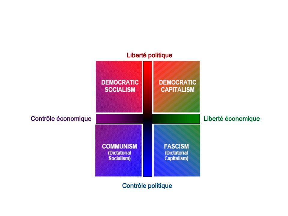 Liberté politique Contrôle économique Liberté économique Contrôle politique