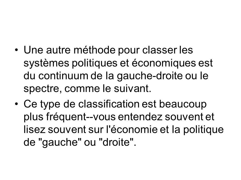 Une autre méthode pour classer les systèmes politiques et économiques est du continuum de la gauche-droite ou le spectre, comme le suivant.