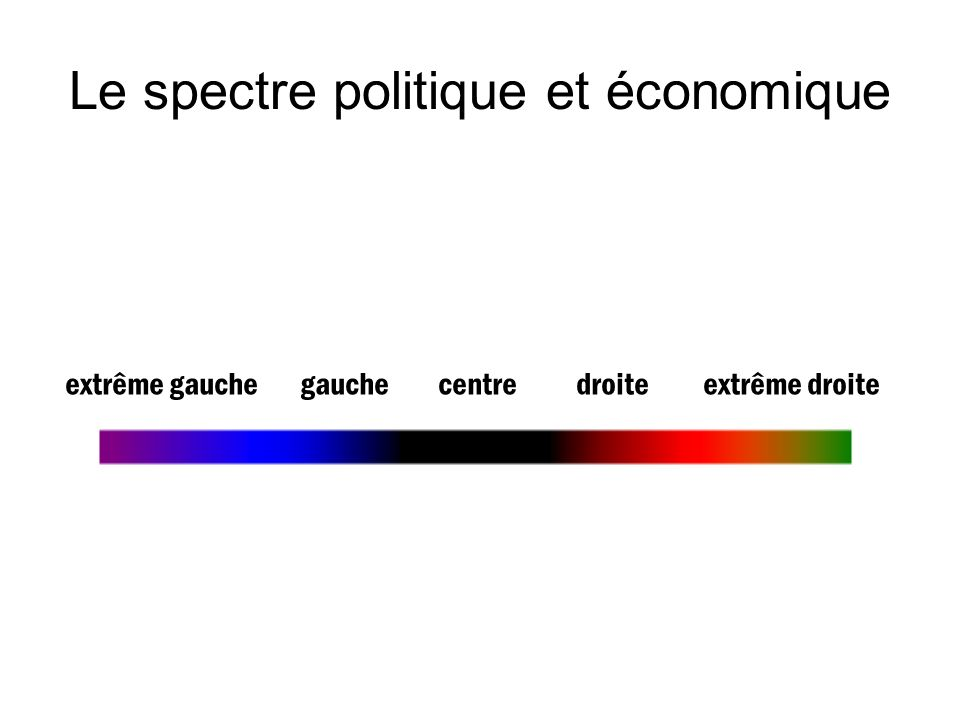 Le spectre politique et économique