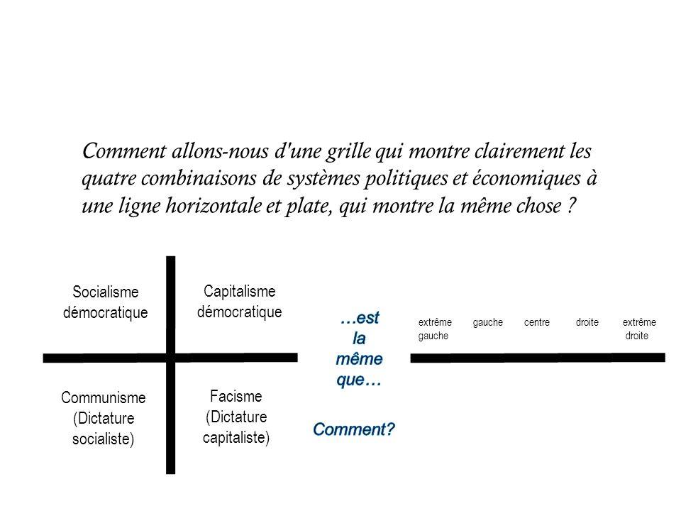 Comment allons-nous d une grille qui montre clairement les quatre combinaisons de systèmes politiques et économiques à une ligne horizontale et plate, qui montre la même chose