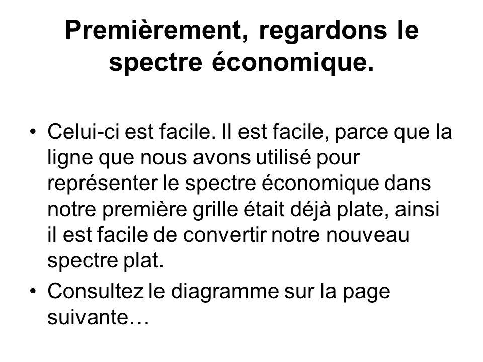 Premièrement, regardons le spectre économique.