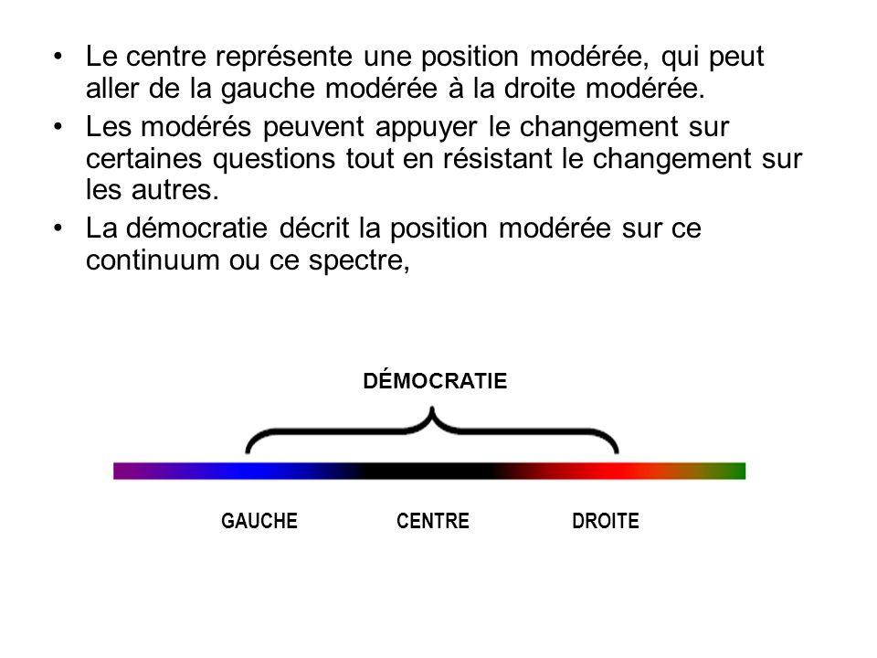 Le centre représente une position modérée, qui peut aller de la gauche modérée à la droite modérée.