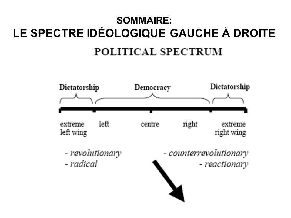 SOMMAIRE: LE SPECTRE IDÉOLOGIQUE GAUCHE À DROITE
