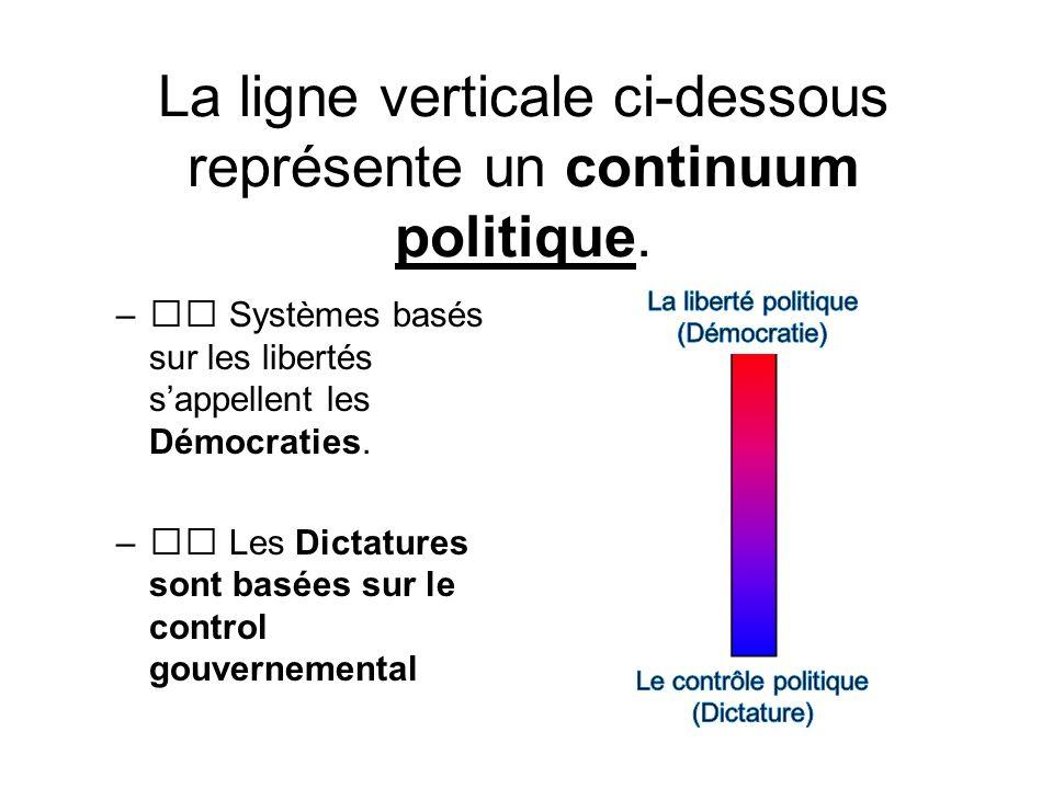 La ligne verticale ci-dessous représente un continuum politique.