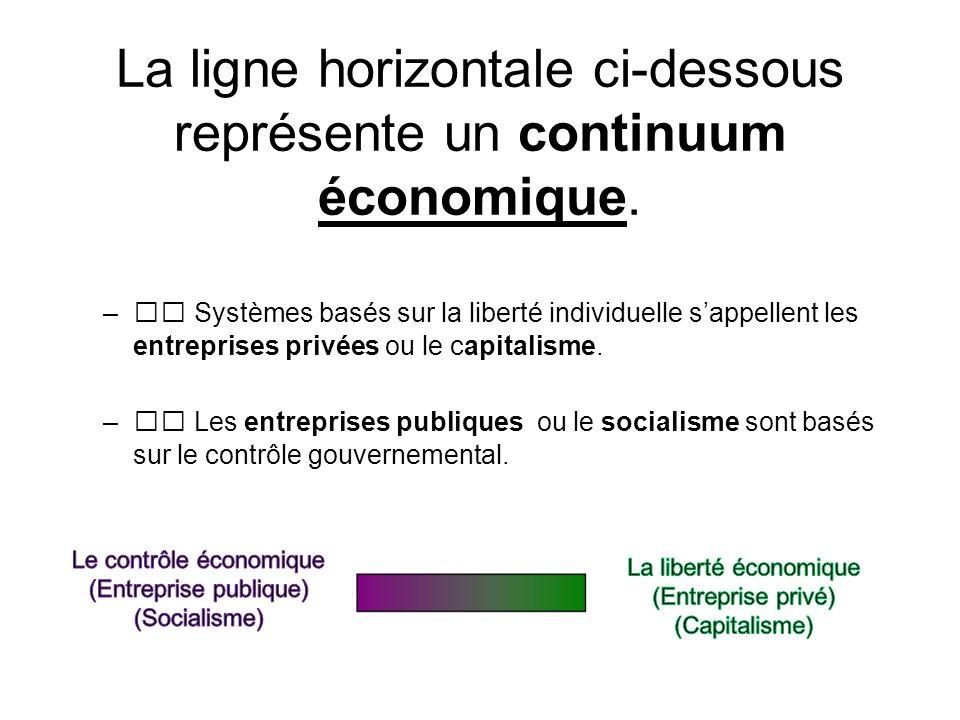 La ligne horizontale ci-dessous représente un continuum économique.