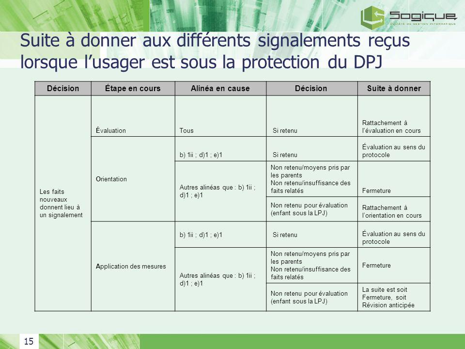 Suite à donner aux différents signalements reçus lorsque l'usager est sous la protection du DPJ