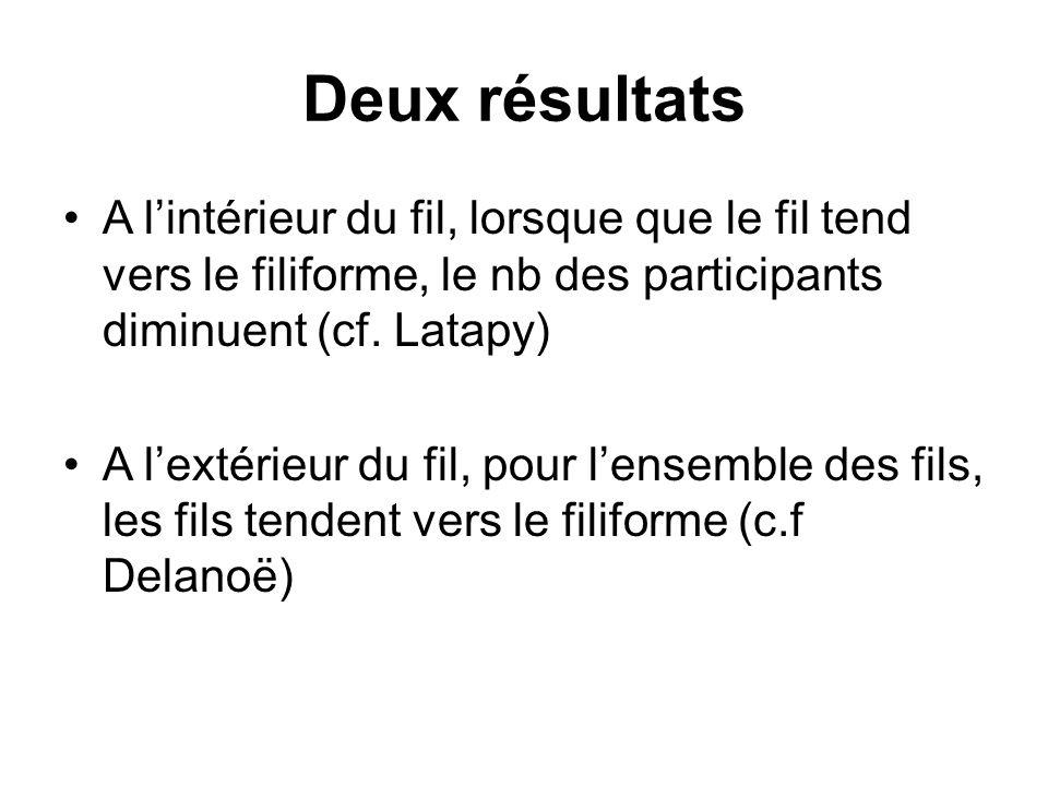 Deux résultats A l'intérieur du fil, lorsque que le fil tend vers le filiforme, le nb des participants diminuent (cf. Latapy)