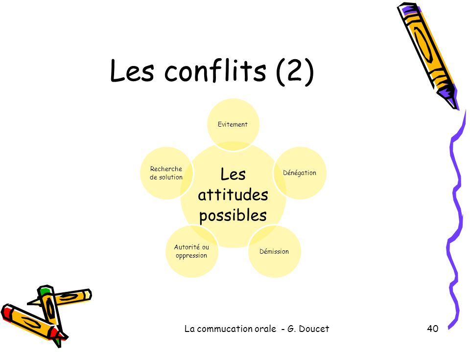 Les conflits (2) Les attitudes possibles