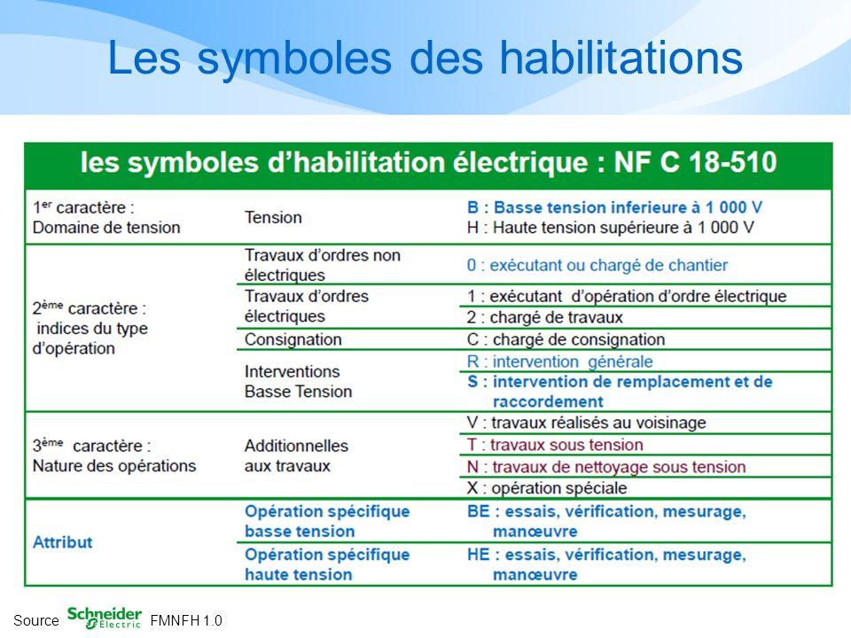Les symboles des habilitations