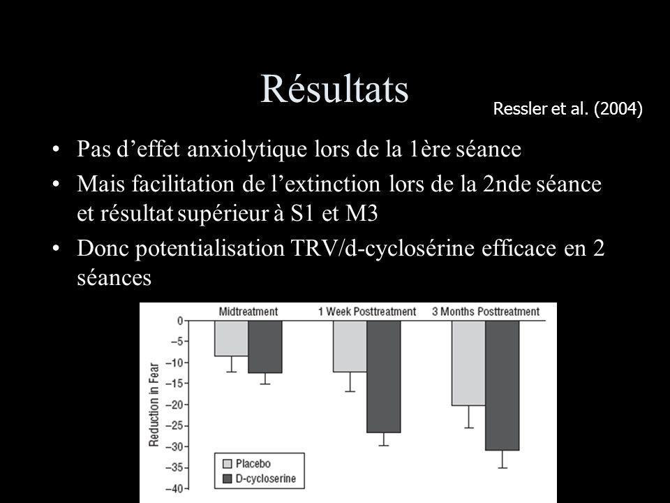 Résultats Pas d'effet anxiolytique lors de la 1ère séance