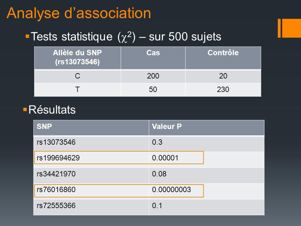 Analyse d'association