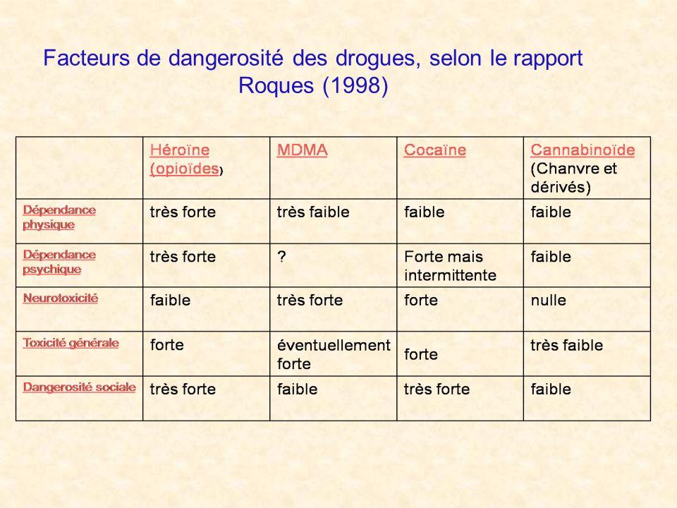 Facteurs de dangerosité des drogues, selon le rapport Roques (1998)