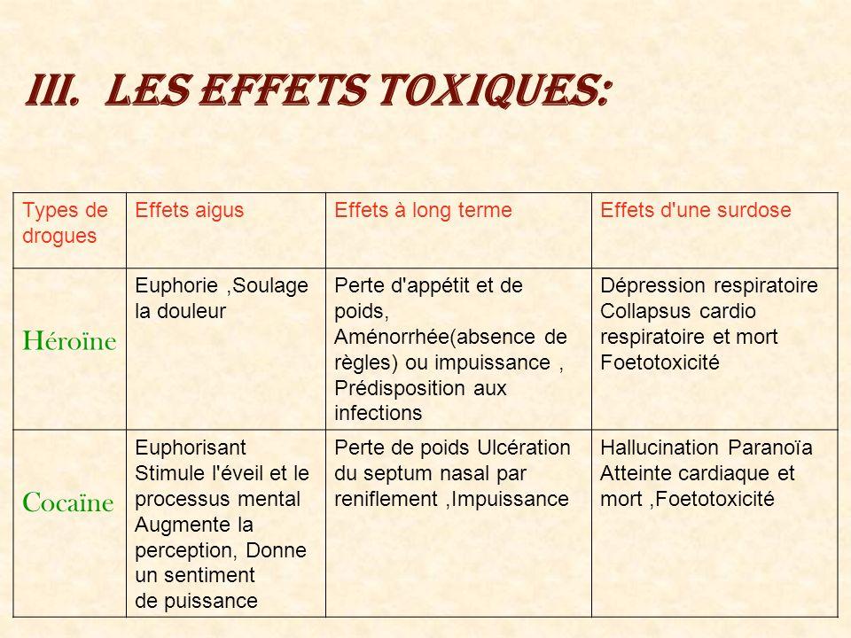 Les effets toxiques: Héroïne Cocaïne Types de drogues Effets aigus