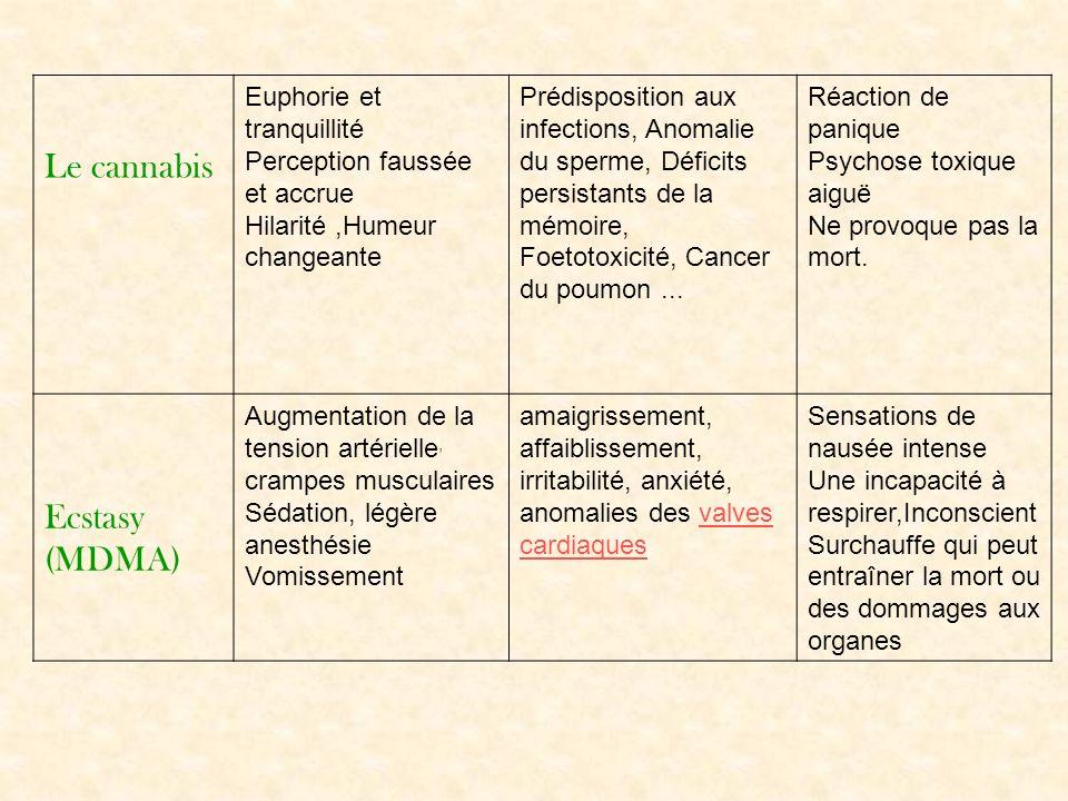 Le cannabis Ecstasy (MDMA) Euphorie et tranquillité