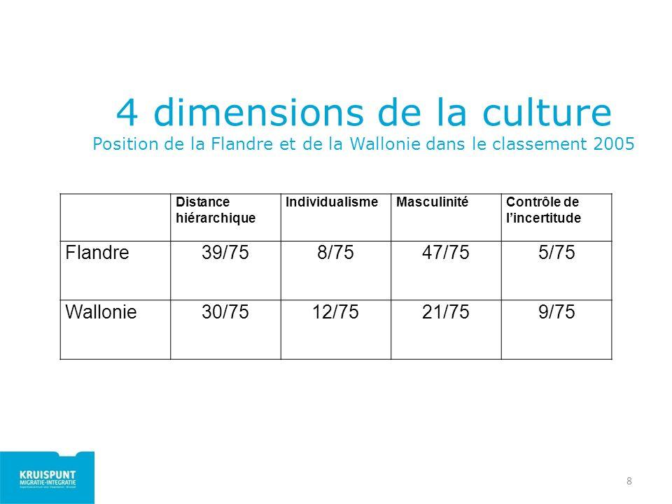 4 dimensions de la culture Position de la Flandre et de la Wallonie dans le classement 2005
