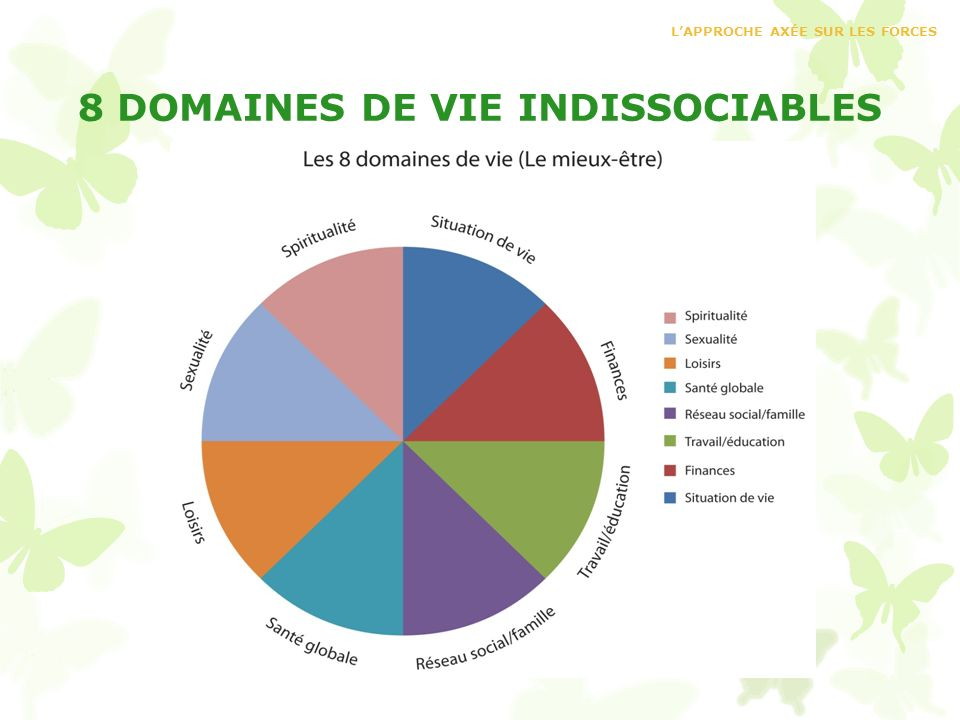 8 DOMAINES DE VIE INDISSOCIABLES
