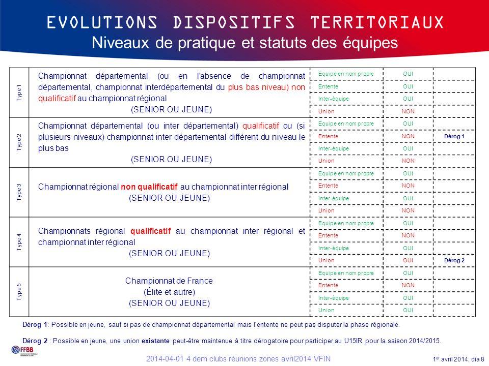 EVOLUTIONS DISPOSITIFS TERRITORIAUX Niveaux de pratique et statuts des équipes