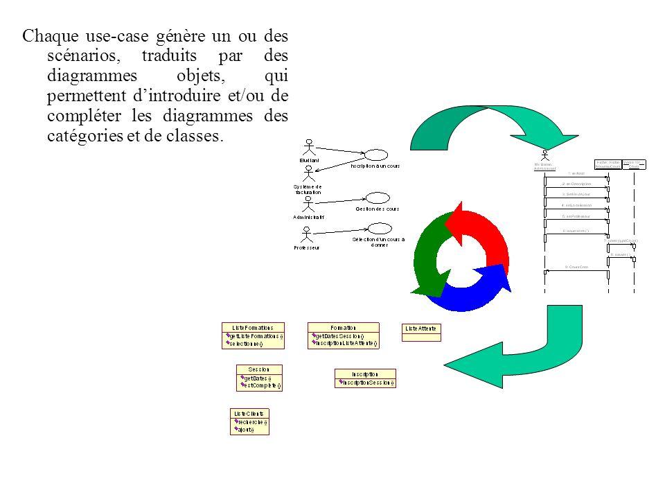 Chaque use-case génère un ou des scénarios, traduits par des diagrammes objets, qui permettent d'introduire et/ou de compléter les diagrammes des catégories et de classes.