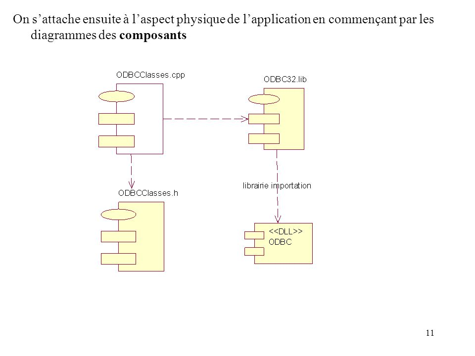 On s'attache ensuite à l'aspect physique de l'application en commençant par les diagrammes des composants