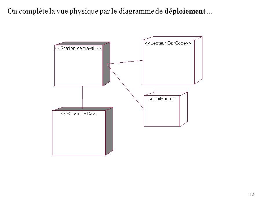 On complète la vue physique par le diagramme de déploiement ...