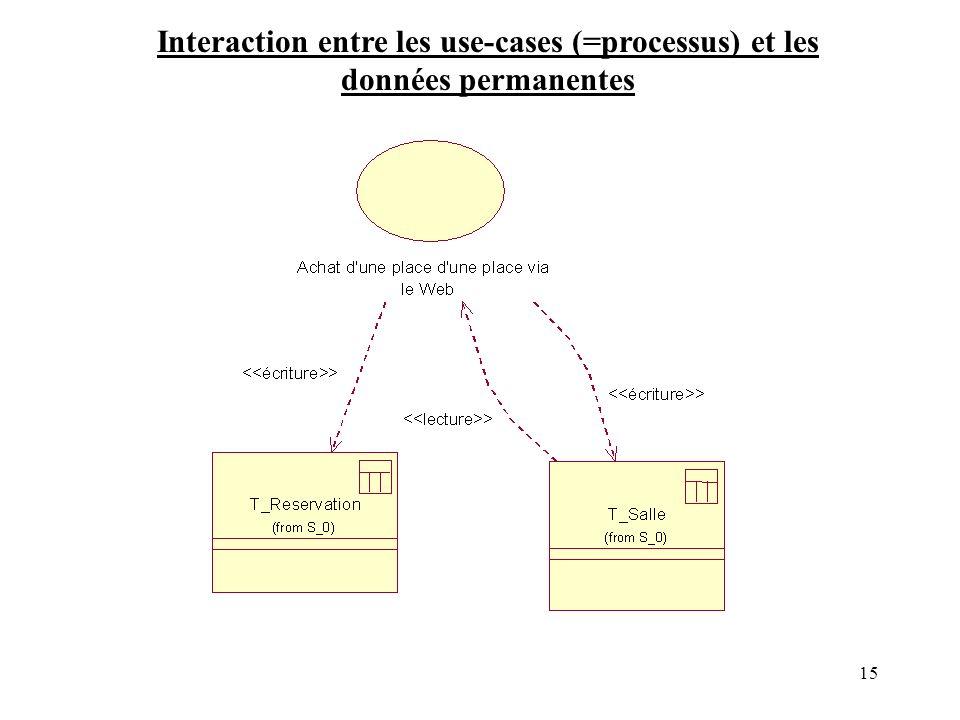 Interaction entre les use-cases (=processus) et les données permanentes