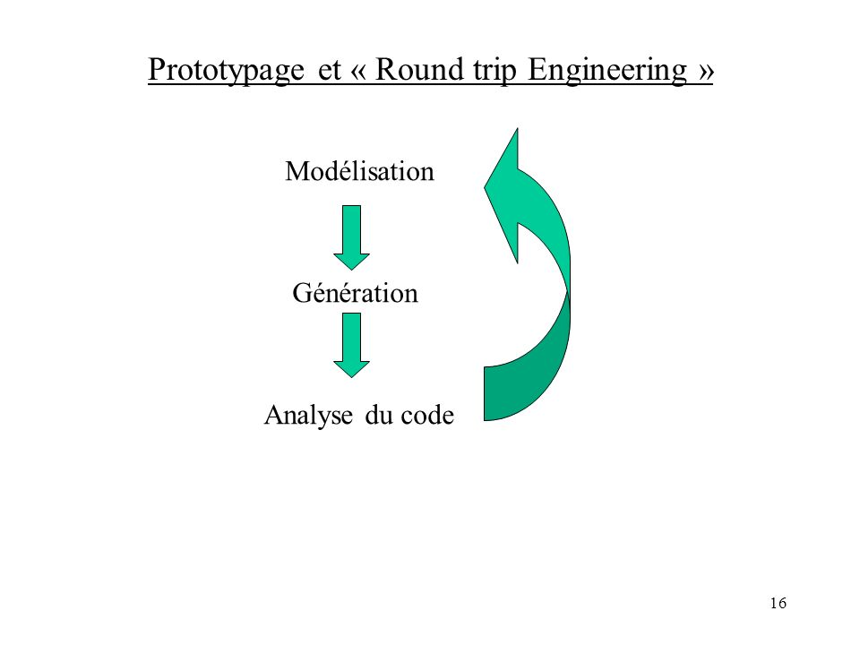 Prototypage et « Round trip Engineering »