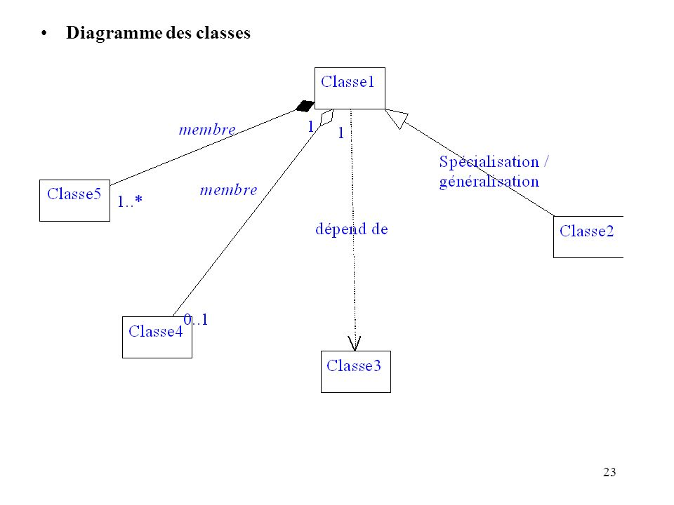 Diagramme des classes